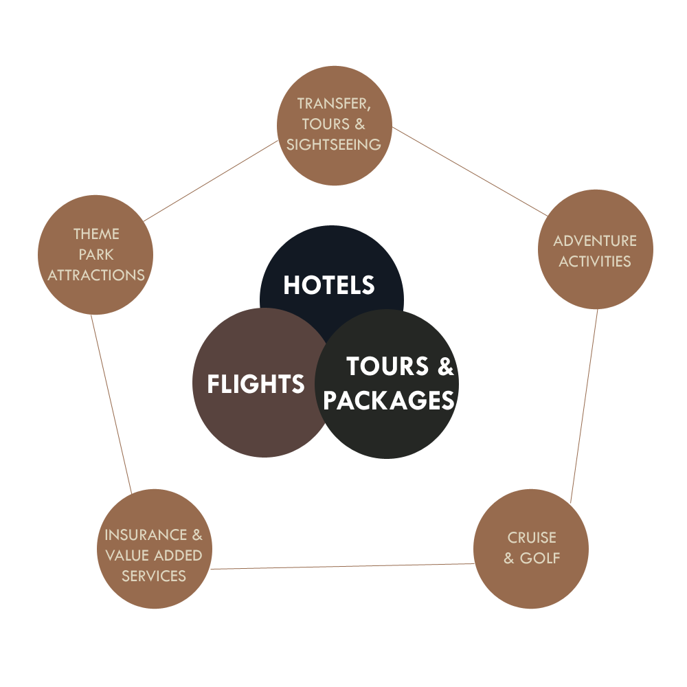 Booking Hotels, Flights & Tours